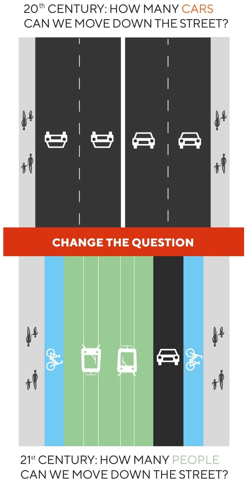 Moving people, not cars - 20th century: how many cars can we move down the street versus 21st century: how many people cam we move down the street